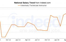 Salary of Veterinary Technician